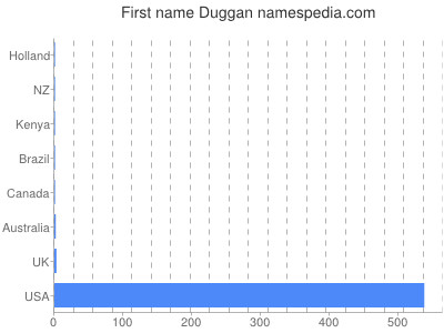 Given name Duggan