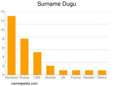 Surname Dugu