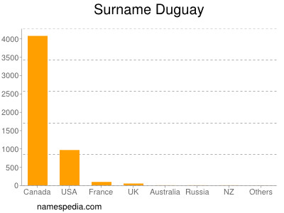 Surname Duguay