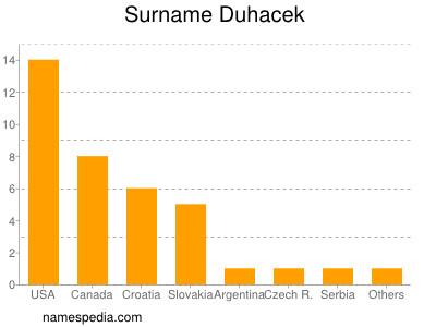 Surname Duhacek