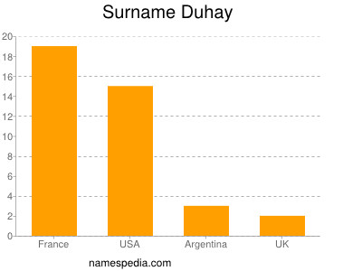 Surname Duhay