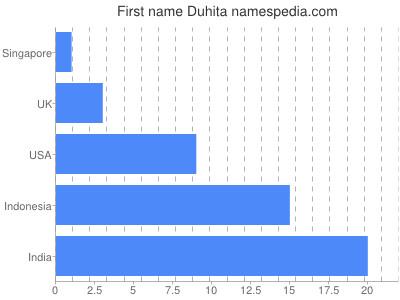 Given name Duhita