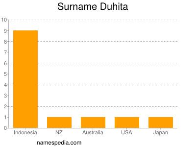 Surname Duhita