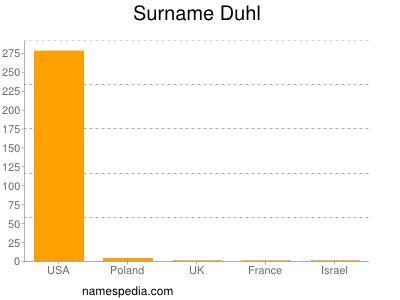 Surname Duhl