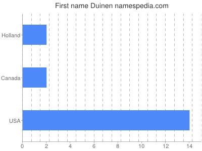 Given name Duinen