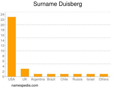 Surname Duisberg