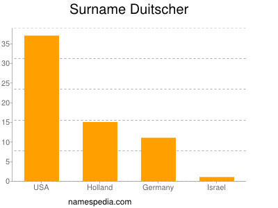 Familiennamen Duitscher