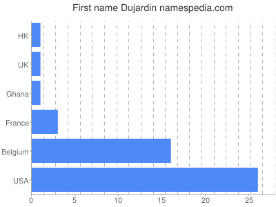 Given name Dujardin