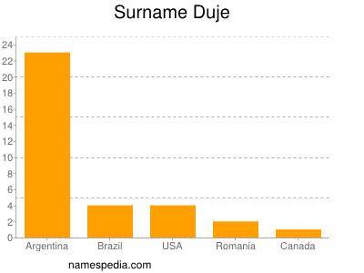 Surname Duje