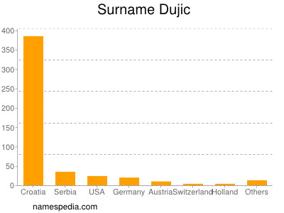 Surname Dujic