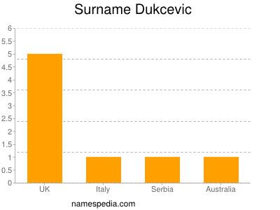 Surname Dukcevic