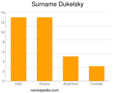 Surname Dukelsky
