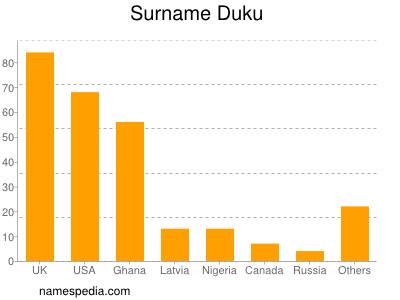 Familiennamen Duku