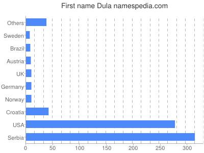 Given name Dula