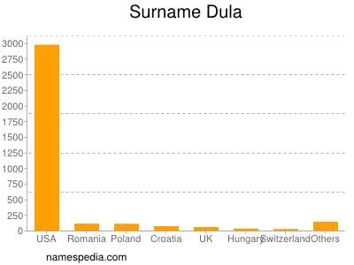 Surname Dula