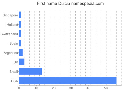 Given name Dulcia