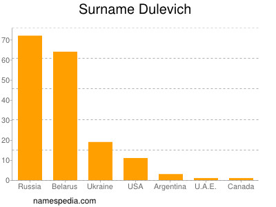 Surname Dulevich