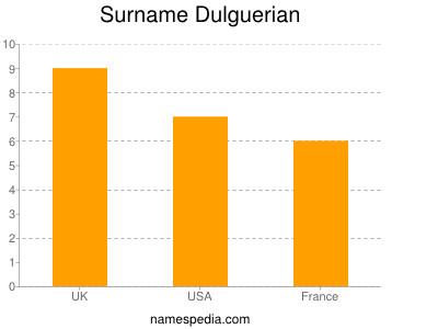 Surname Dulguerian