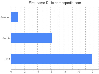 Given name Dulic