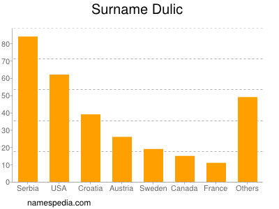 Surname Dulic