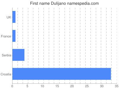 Given name Dulijano