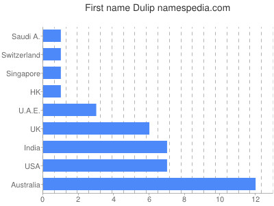Given name Dulip
