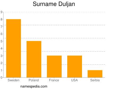 Surname Duljan
