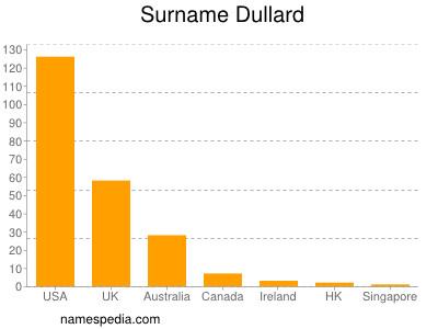 Surname Dullard