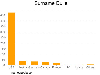 Surname Dulle