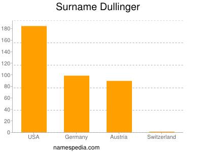 Surname Dullinger