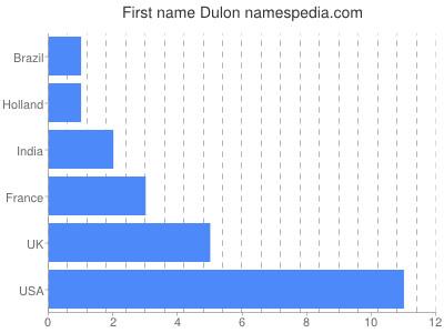 Given name Dulon
