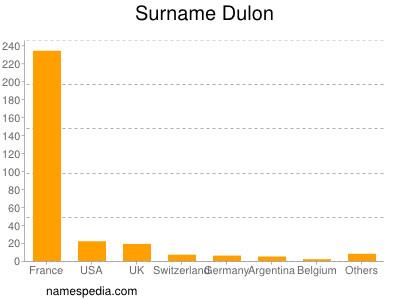 Surname Dulon