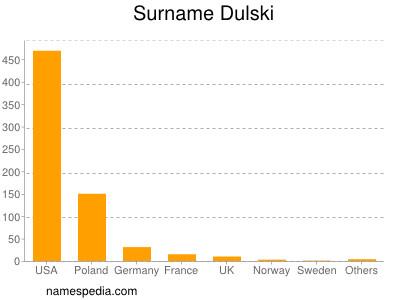 Surname Dulski