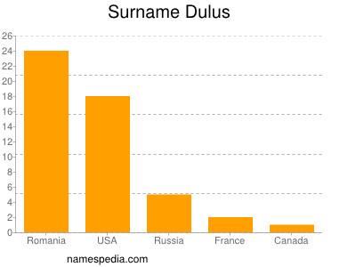 nom Dulus