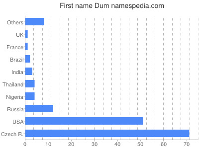 Given name Dum