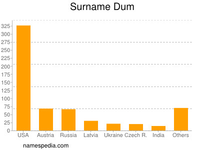 Surname Dum