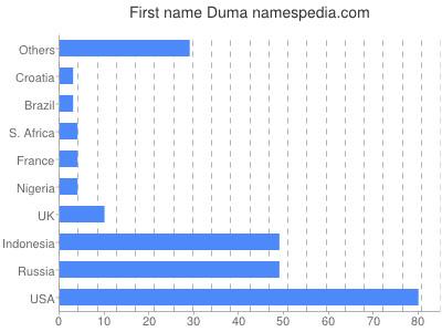 Given name Duma
