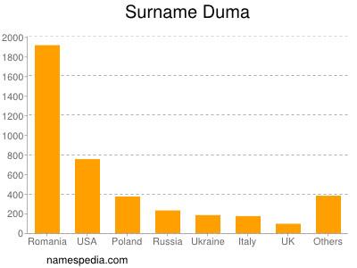 Surname Duma