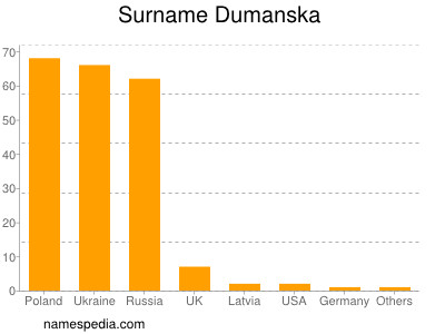 Familiennamen Dumanska