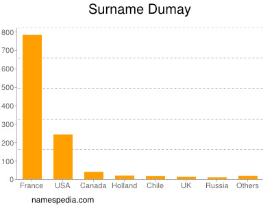 Surname Dumay