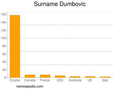 nom Dumbovic