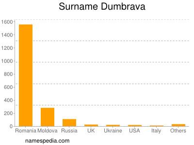 Surname Dumbrava