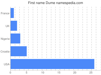 Given name Dume