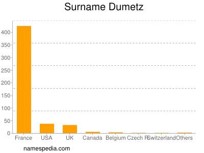 Surname Dumetz