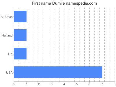 Given name Dumile
