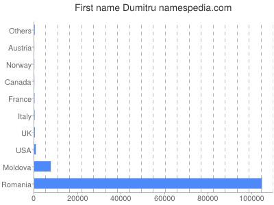 Vornamen Dumitru