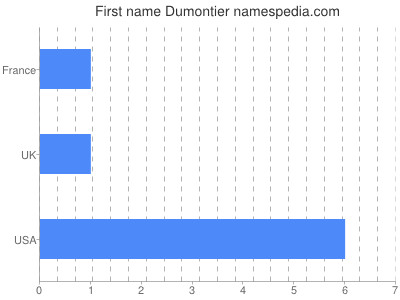 Given name Dumontier