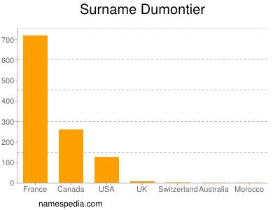 Surname Dumontier