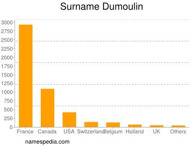 nom Dumoulin