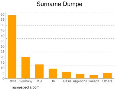 Surname Dumpe